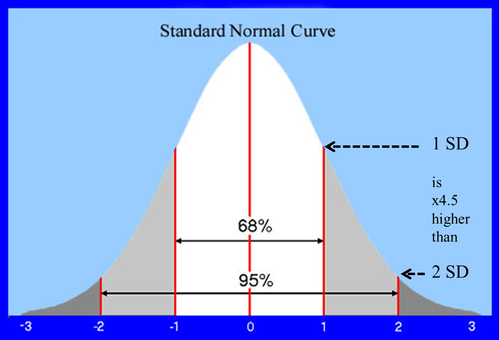 Penis size bell curve