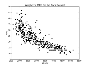 regression mpg
