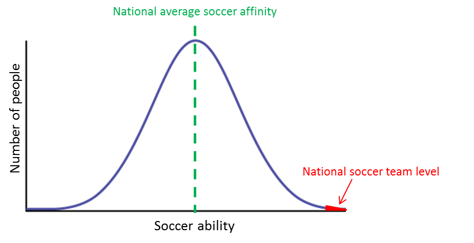 bell curve thesis The bell curve: intelligence and class structure in american life is a 1994 publication authored by herrnstein r and murray c the authors worked to show the correlation between social.