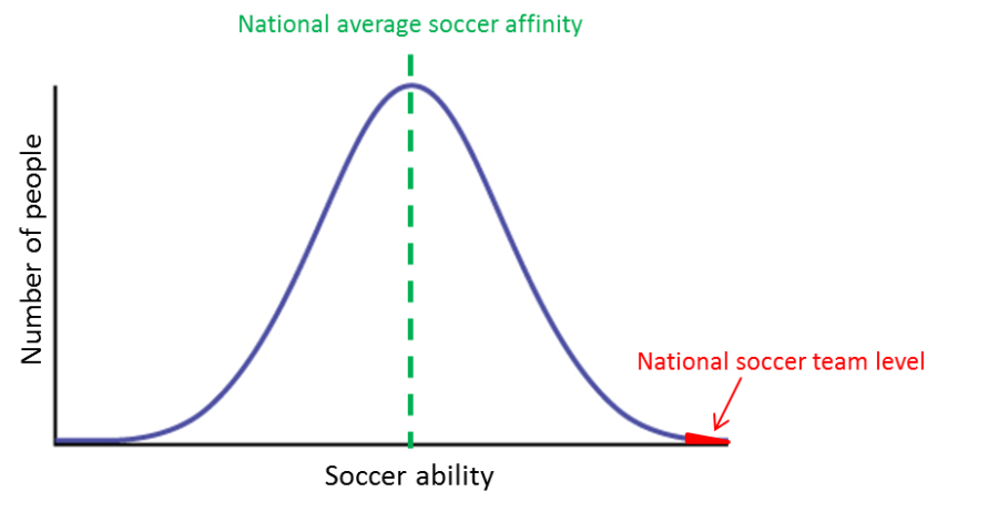 soccer bell curve