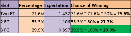 LBJ expect 2