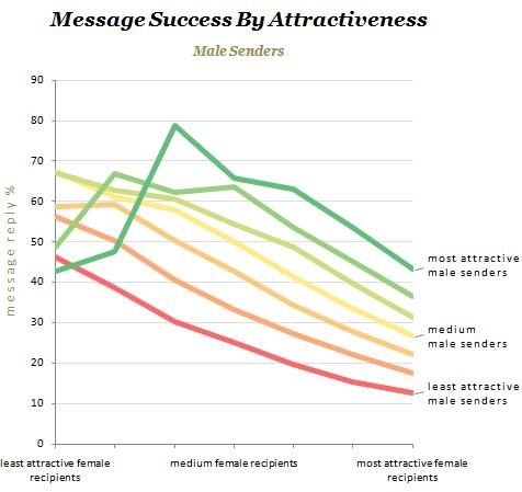 Replies-Attractiveness-Male-Sender.png