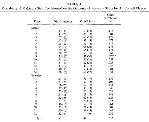 GVT:n alkuperäisessä ei löydetty merkittävää eroa edes onnistumisputken ja hutiputken jälkeisten heittojen onnistumisprosenteista, onnistumisputken ja keskiarvon erosta puhumattakaan