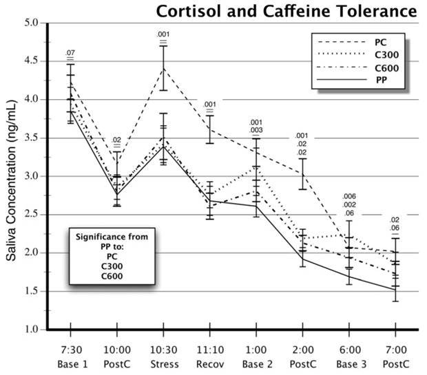 cortisol coffee