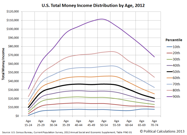 us-total-money-income-distribution-by-age-2012