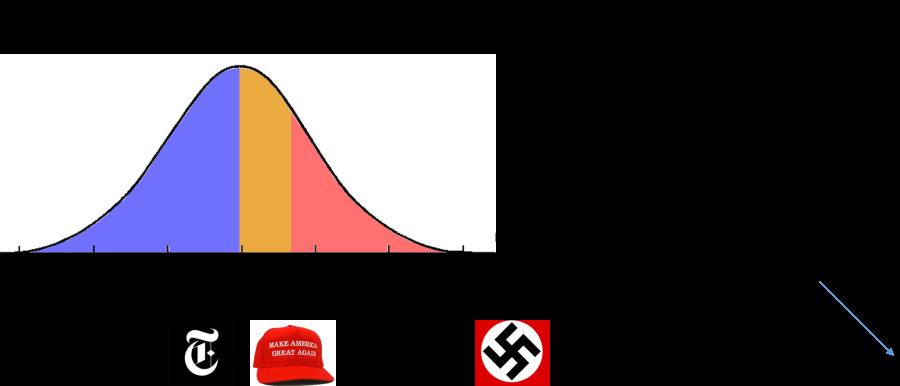 racism-curve