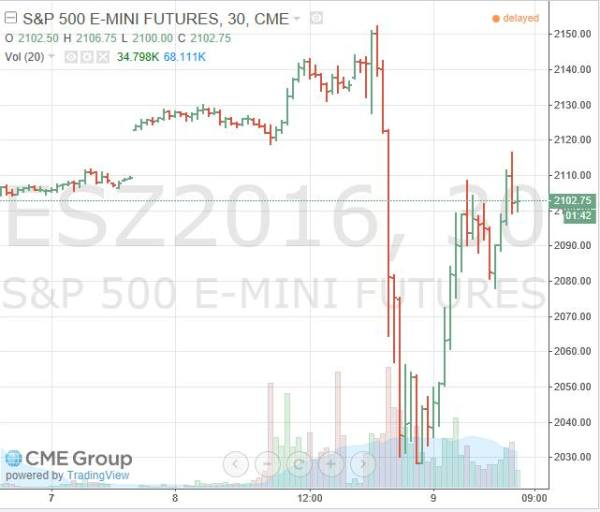 sp500-futures-election