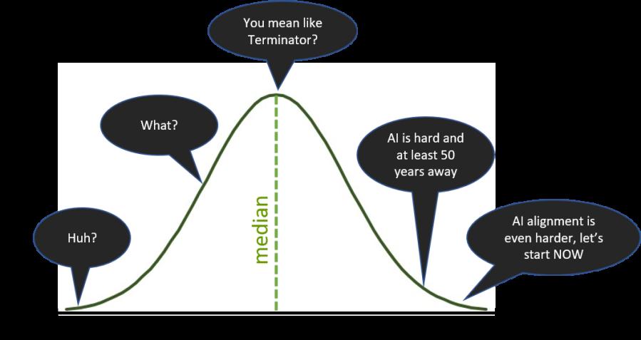 AI opinion curve
