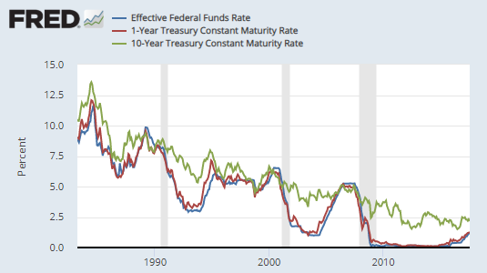 Fed funds treasury.png