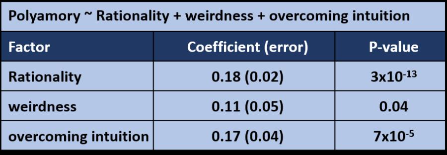 poly weird regression