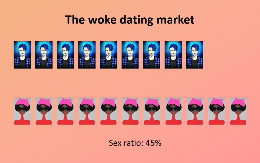 Woke dating - base ratio