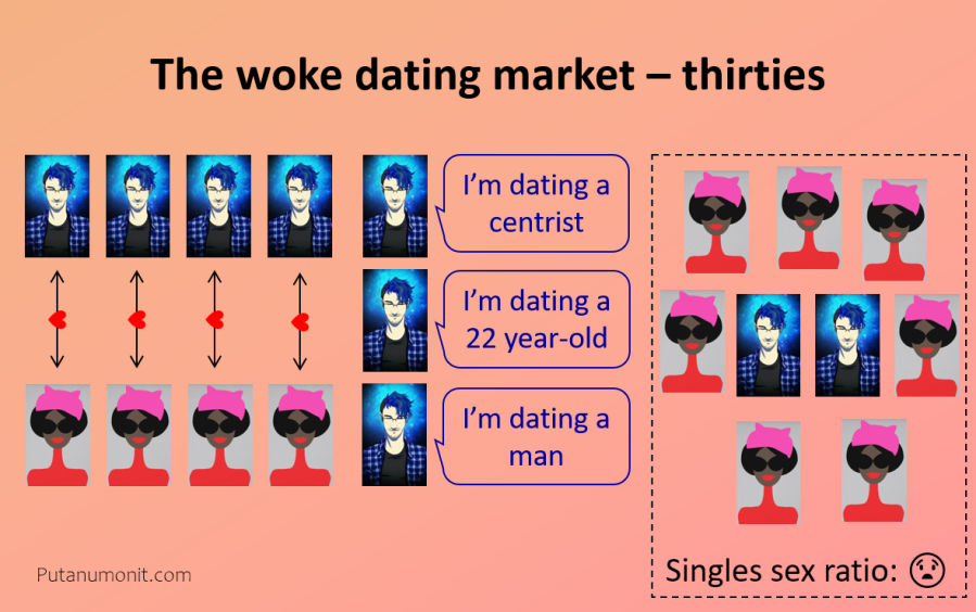 Woke dating - thirties