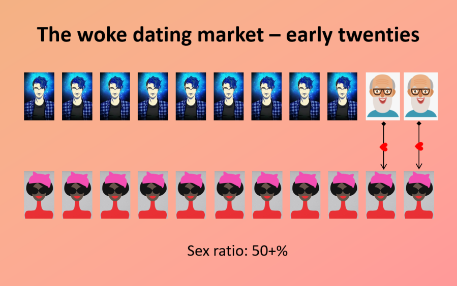 Woke dating - twenties